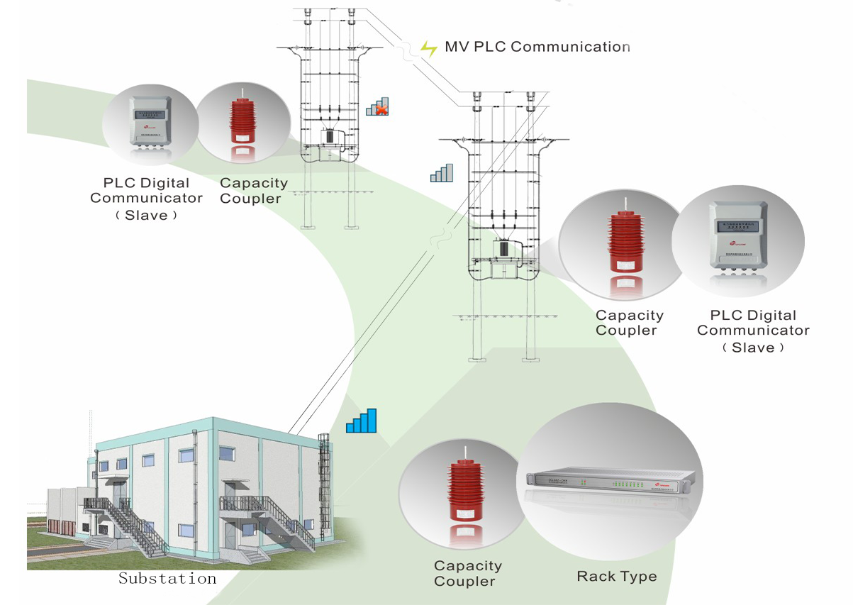 TOPSCOMM Medium Voltage PLC Solution